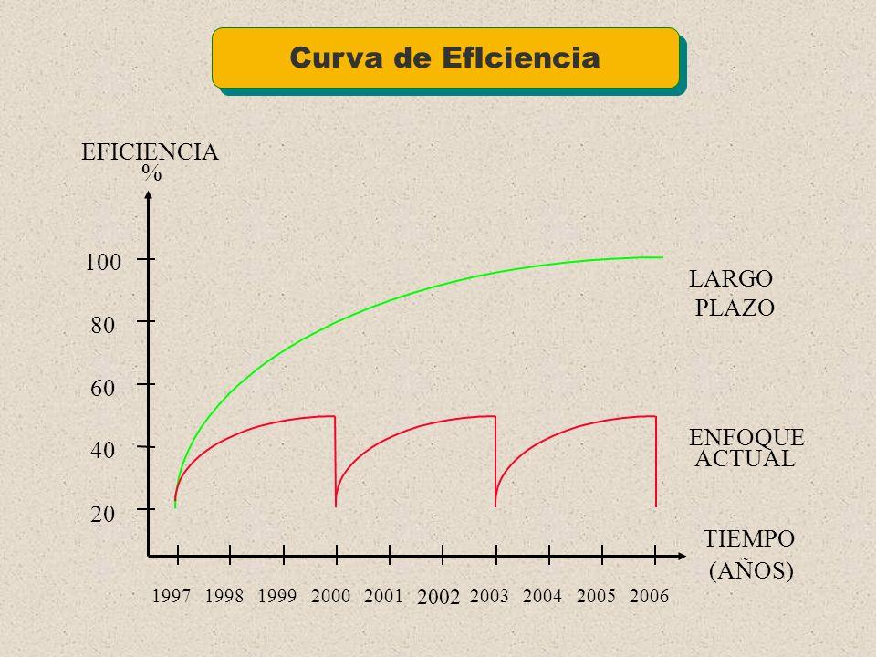 Fases de Implementación de Un Proyecto de Mejores Prácticas en Una Organización Fases de Implementación de Un Proyecto de Mejores Prácticas en Una Org