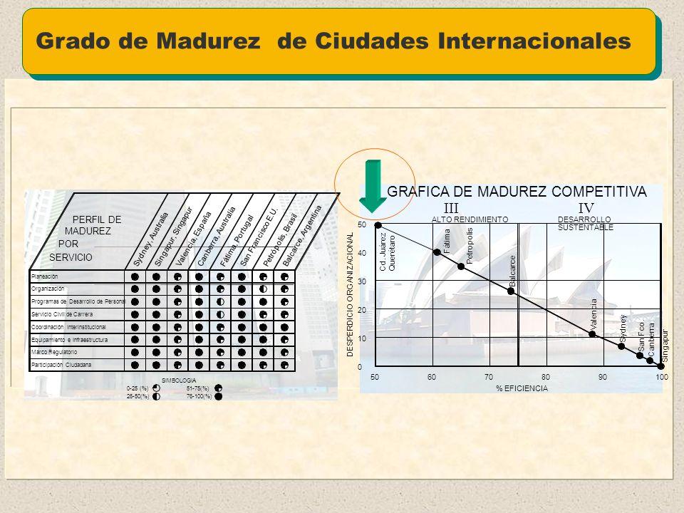 Grado de Madurez de Ciudades Mexicanas 80 70 90 50 GRAFICA DE MADUREZ COMPETITIVA III 100 TorreónMexicali Ensenada Queretaro Cd. Juárez Agua Prieta Ma