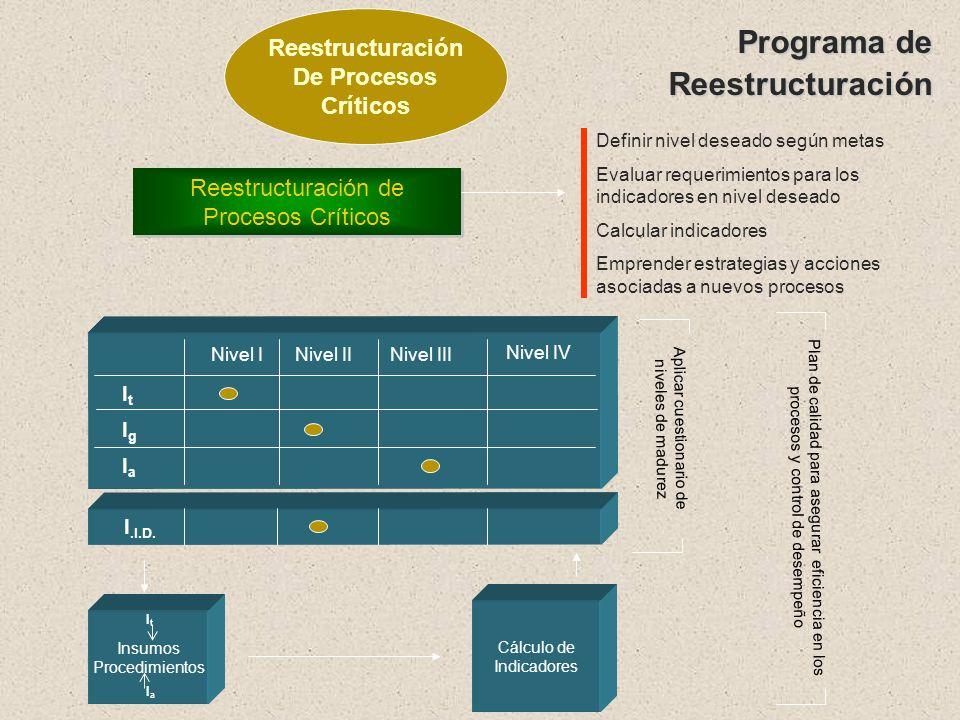 Definición de Objetivos y Metas Globales Definir las características del cambio Según criterios de: Disponibilidad de recursos (inversión) Prioridades