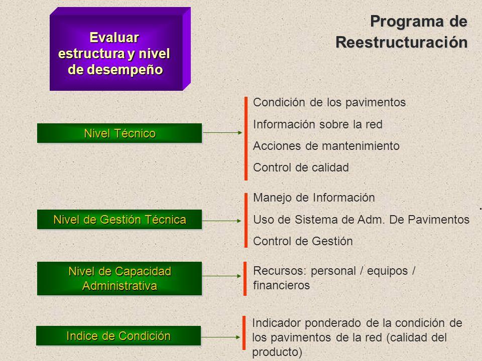 AplicarCuestionario Evaluar estructura y nivel de desempeño Identificar iniciativas para mejorar nivel de desempeño Diagnóstico: Identificación de Pro