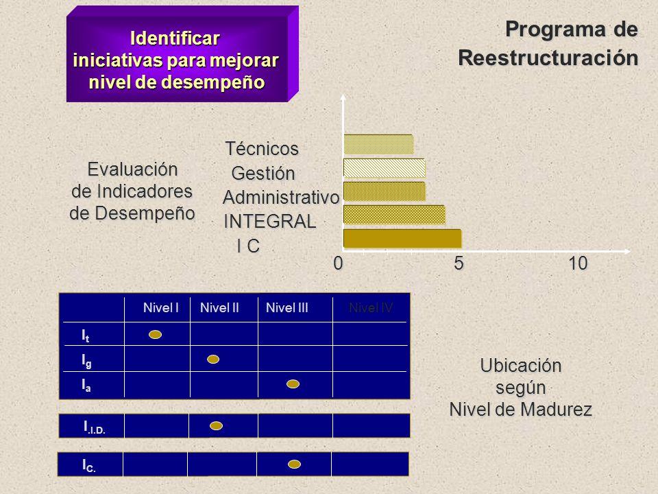 Evaluar estructura y nivel de desempeño Nivel Técnico Condición de los pavimentos Información sobre la red Acciones de mantenimiento Control de calida