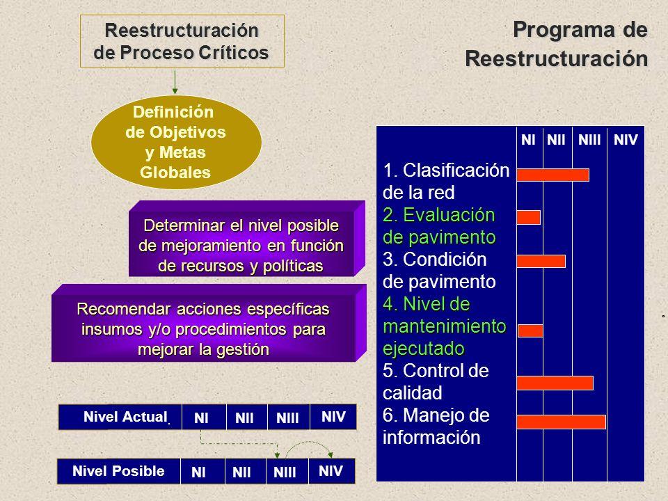 Identificar iniciativas para mejorar nivel de desempeño Nivel II IgIg Nivel IIINivel I ItIt IaIa I.I.D. I C. Ubicaciónsegún Nivel de Madurez Nivel IV