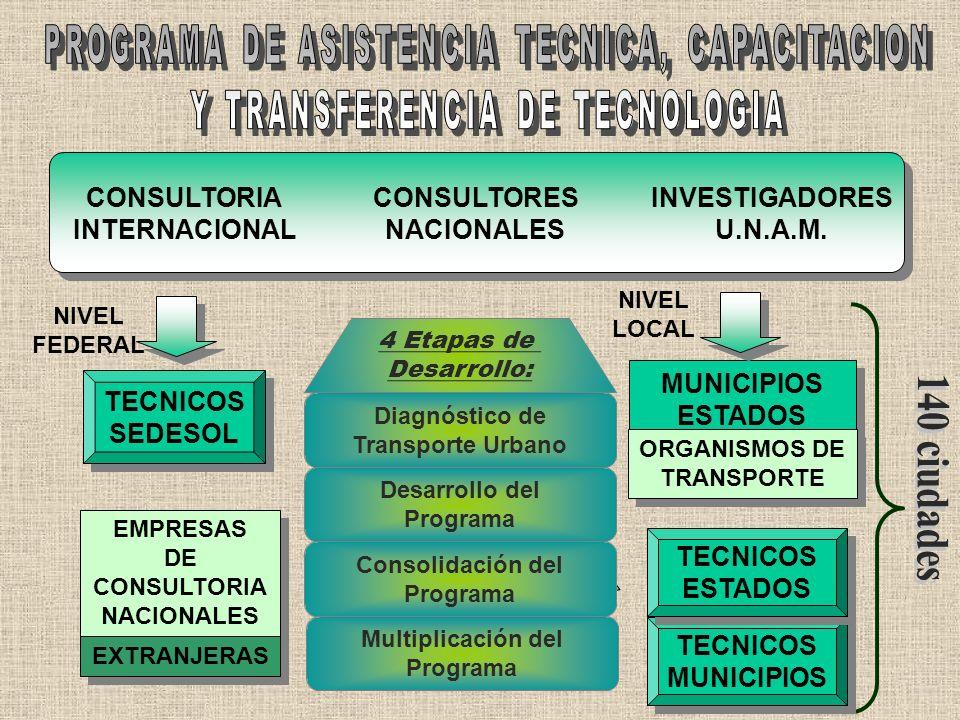 1 Desarrollo Institucional 2 Infraestructura Vial 3 Mantenimiento Vial 4 Transporte Urbano 5 Impacto Ambiental 6 Pav. En Col. Populares 7 Modernizació