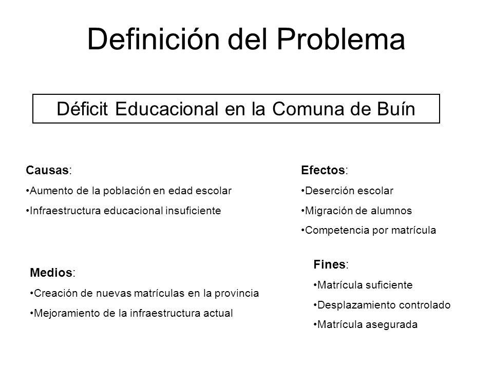 Definición del Problema Déficit Educacional en la Comuna de Buín Causas: Aumento de la población en edad escolar Infraestructura educacional insuficie