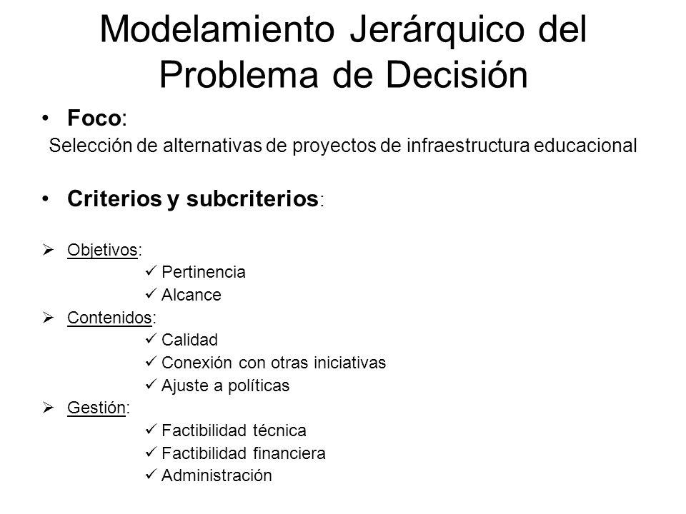 Modelamiento Jerárquico del Problema de Decisión Foco: Selección de alternativas de proyectos de infraestructura educacional Criterios y subcriterios