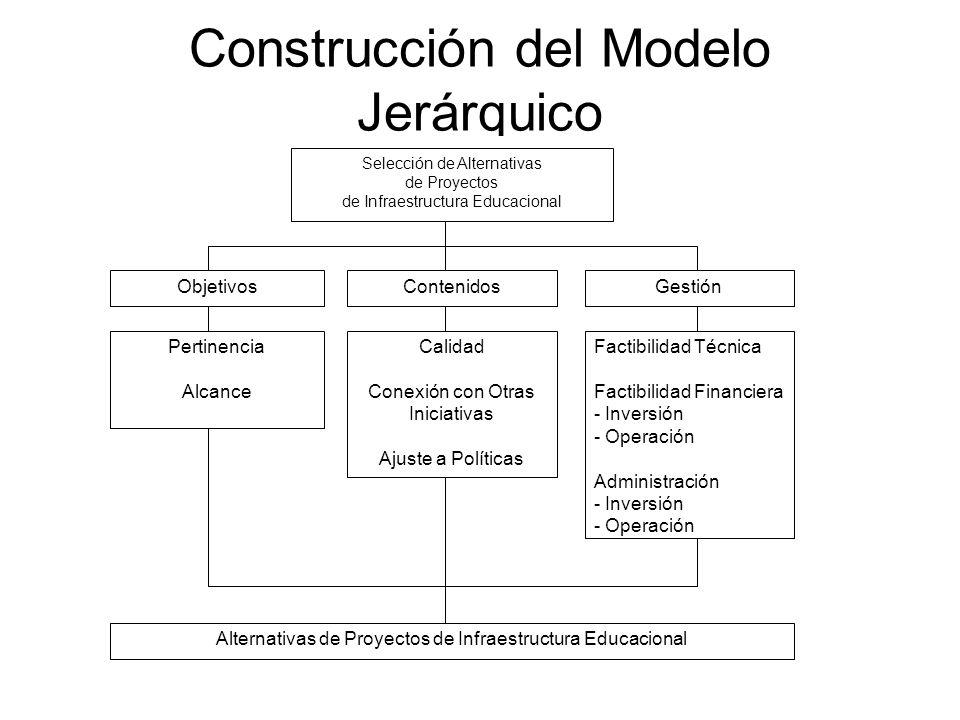 Construcción del Modelo Jerárquico Selección de Alternativas de Proyectos de Infraestructura Educacional ObjetivosContenidosGestión Pertinencia Alcanc