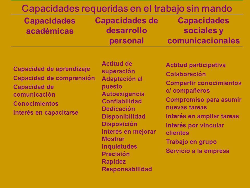 Capacidades requeridas en el trabajo sin mando Capacidades académicas Capacidades de desarrollo personal Capacidades sociales y comunicacionales Actit