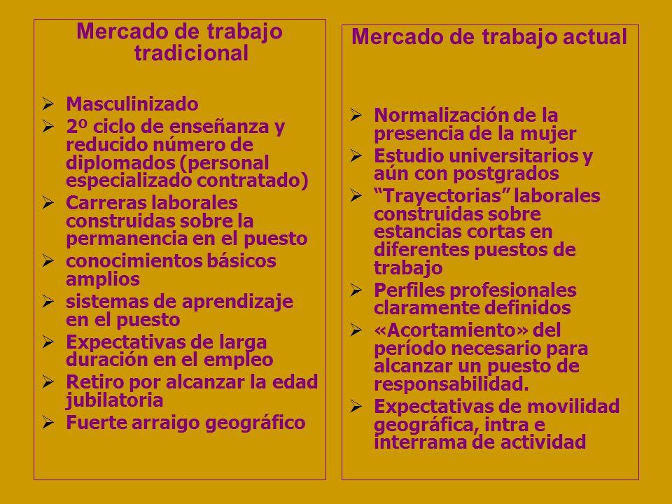 Mercado de trabajo tradicional Masculinizado 2º ciclo de enseñanza y reducido número de diplomados (personal especializado contratado) Carreras labora