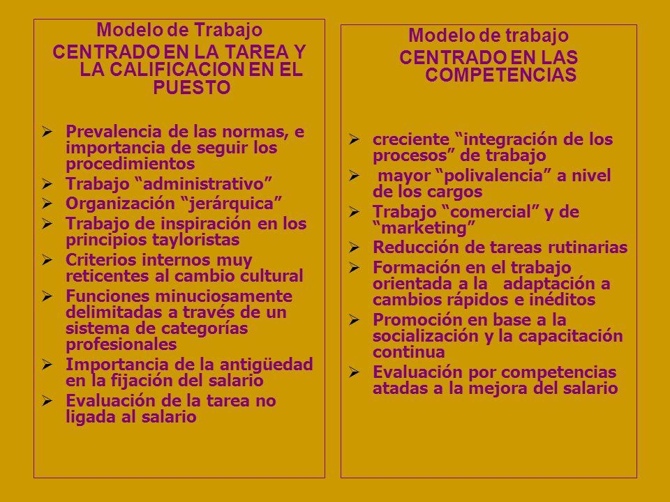 Modelo de Trabajo CENTRADO EN LA TAREA Y LA CALIFICACION EN EL PUESTO Prevalencia de las normas, e importancia de seguir los procedimientos Trabajo ad