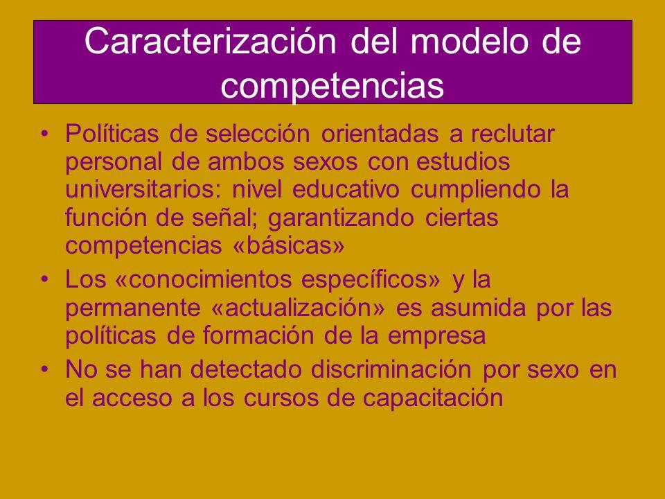 Caracterización del modelo de competencias Políticas de selección orientadas a reclutar personal de ambos sexos con estudios universitarios: nivel edu