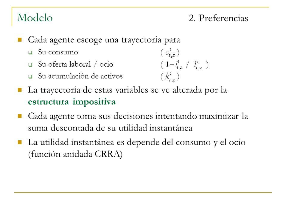 Modelo 2. Preferencias Cada agente escoge una trayectoria para Su consumo( ) Su oferta laboral / ocio( / ) Su acumulación de activos( ) La trayectoria