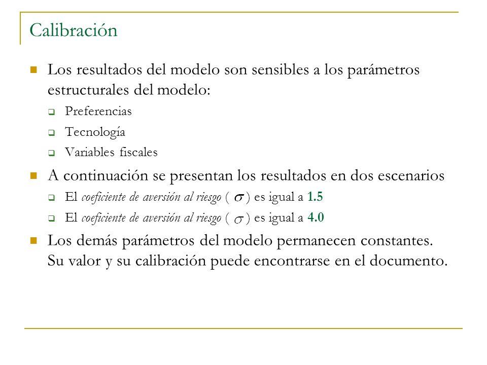 Calibración Los resultados del modelo son sensibles a los parámetros estructurales del modelo: Preferencias Tecnología Variables fiscales A continuación se presentan los resultados en dos escenarios El coeficiente de aversión al riesgo ( ) es igual a 1.5 El coeficiente de aversión al riesgo ( ) es igual a 4.0 Los demás parámetros del modelo permanecen constantes.