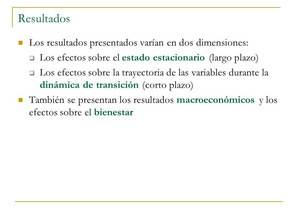 Resultados Los resultados presentados varían en dos dimensiones: Los efectos sobre el estado estacionario (largo plazo) Los efectos sobre la trayector