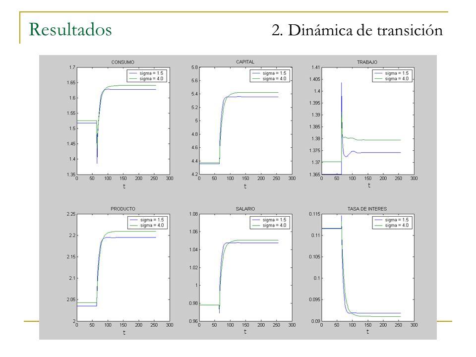 Resultados 2. Dinámica de transición t t tt t t