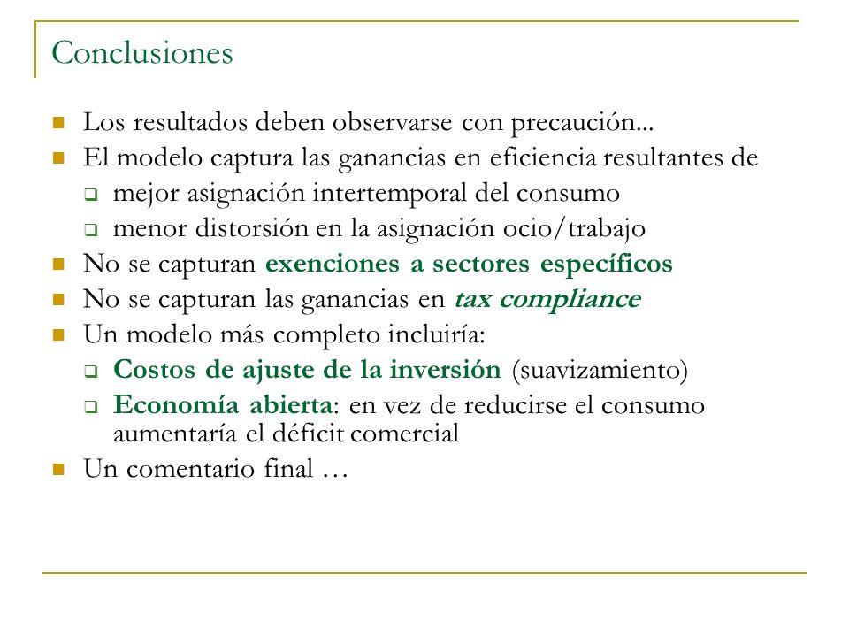 Conclusiones Los resultados deben observarse con precaución... El modelo captura las ganancias en eficiencia resultantes de mejor asignación intertemp
