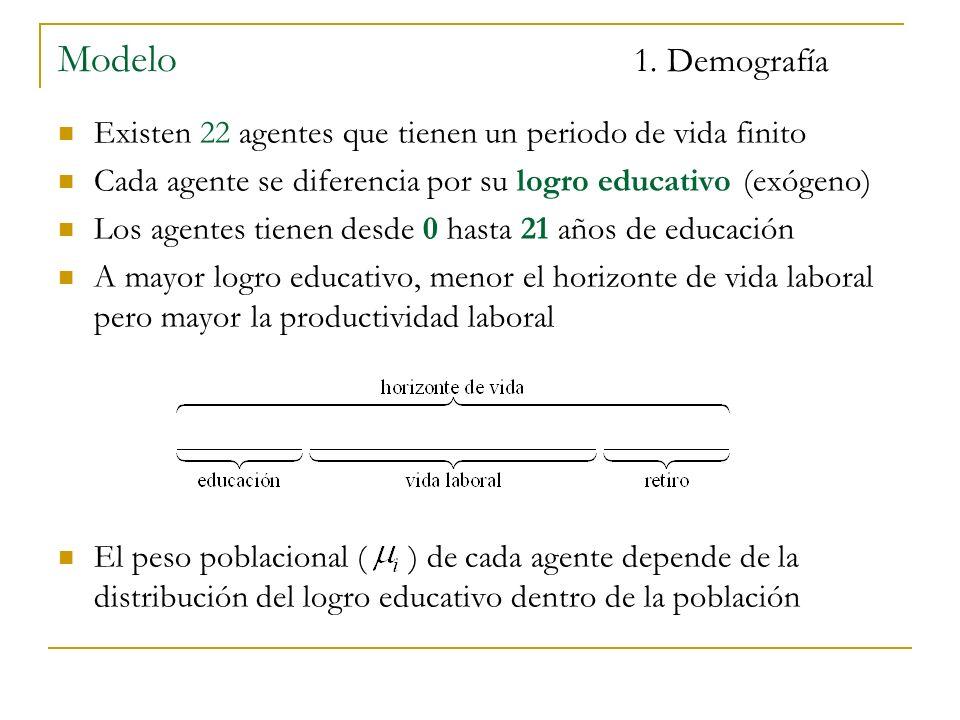 Modelo 1. Demografía Fuente: Cálculos propios con base en la Encuesta Continua de Hogares (2005)