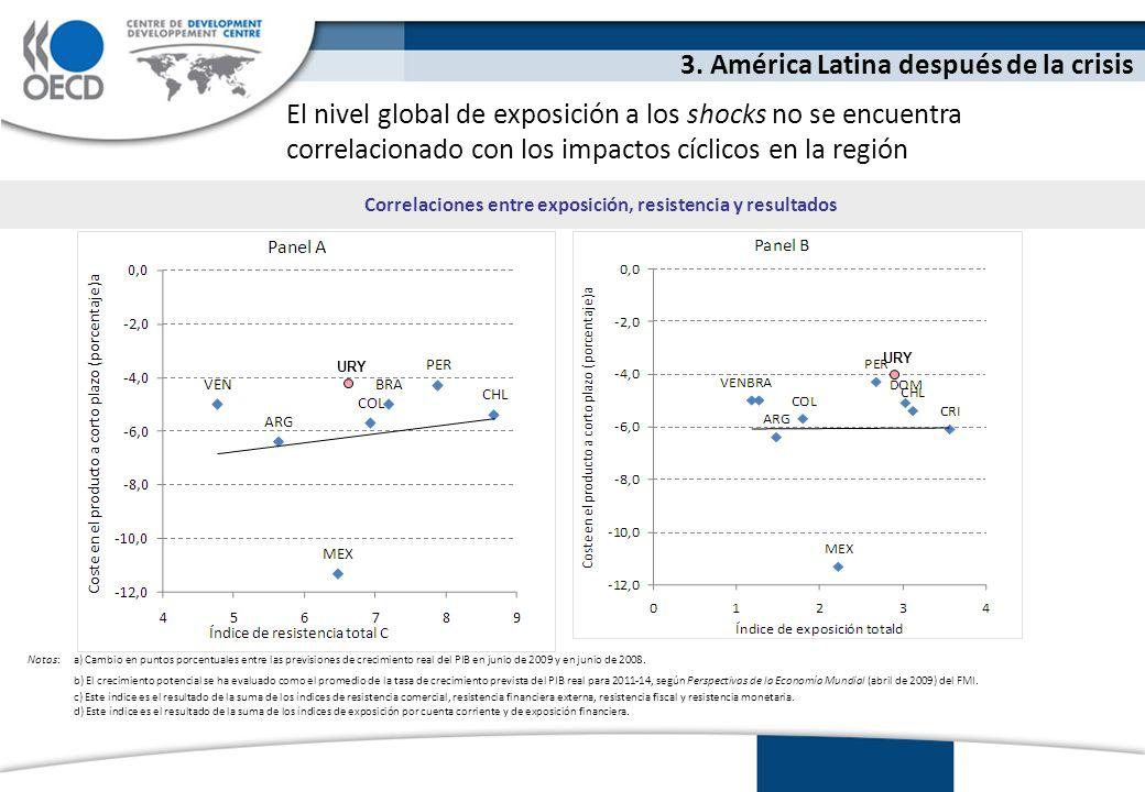 El nivel global de exposición a los shocks no se encuentra correlacionado con los impactos cíclicos en la región 3.
