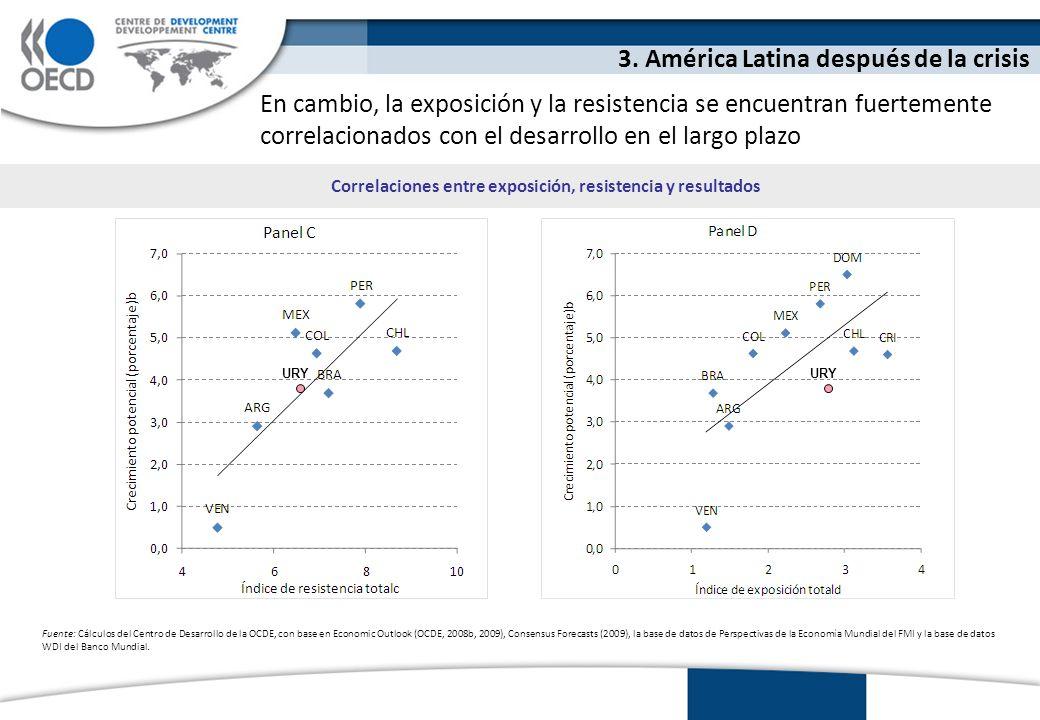 En cambio, la exposición y la resistencia se encuentran fuertemente correlacionados con el desarrollo en el largo plazo 3.