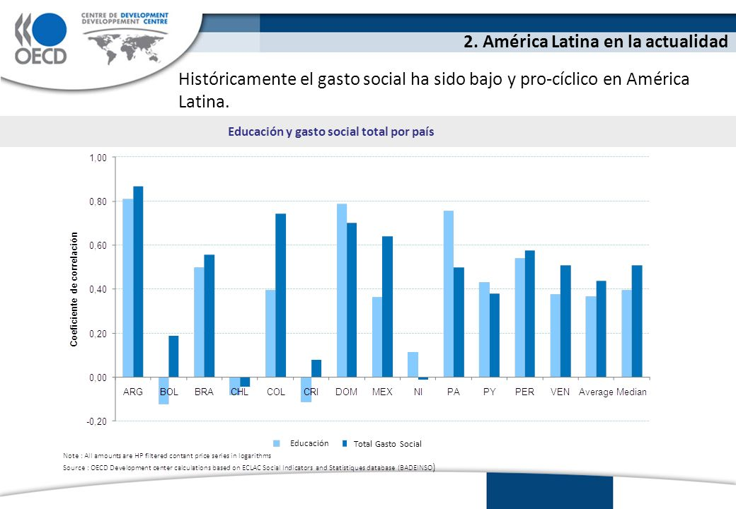 Históricamente el gasto social ha sido bajo y pro-cíclico en América Latina.
