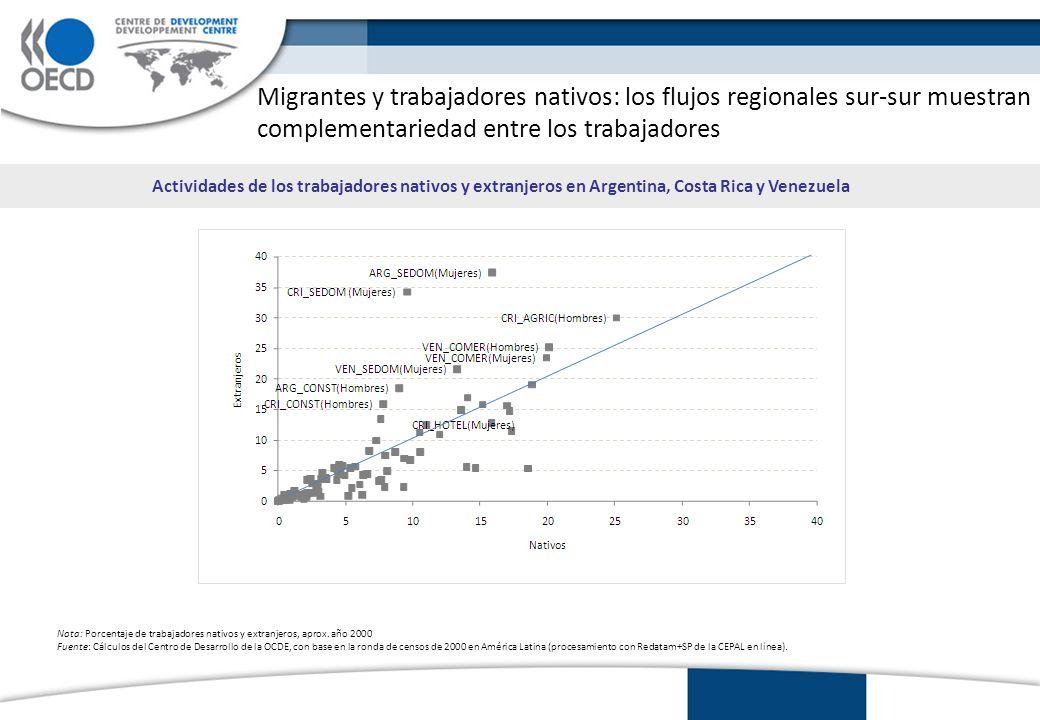 Migrantes y trabajadores nativos: los flujos regionales sur-sur muestran complementariedad entre los trabajadores Actividades de los trabajadores nativos y extranjeros en Argentina, Costa Rica y Venezuela Nota: Porcentaje de trabajadores nativos y extranjeros, aprox.