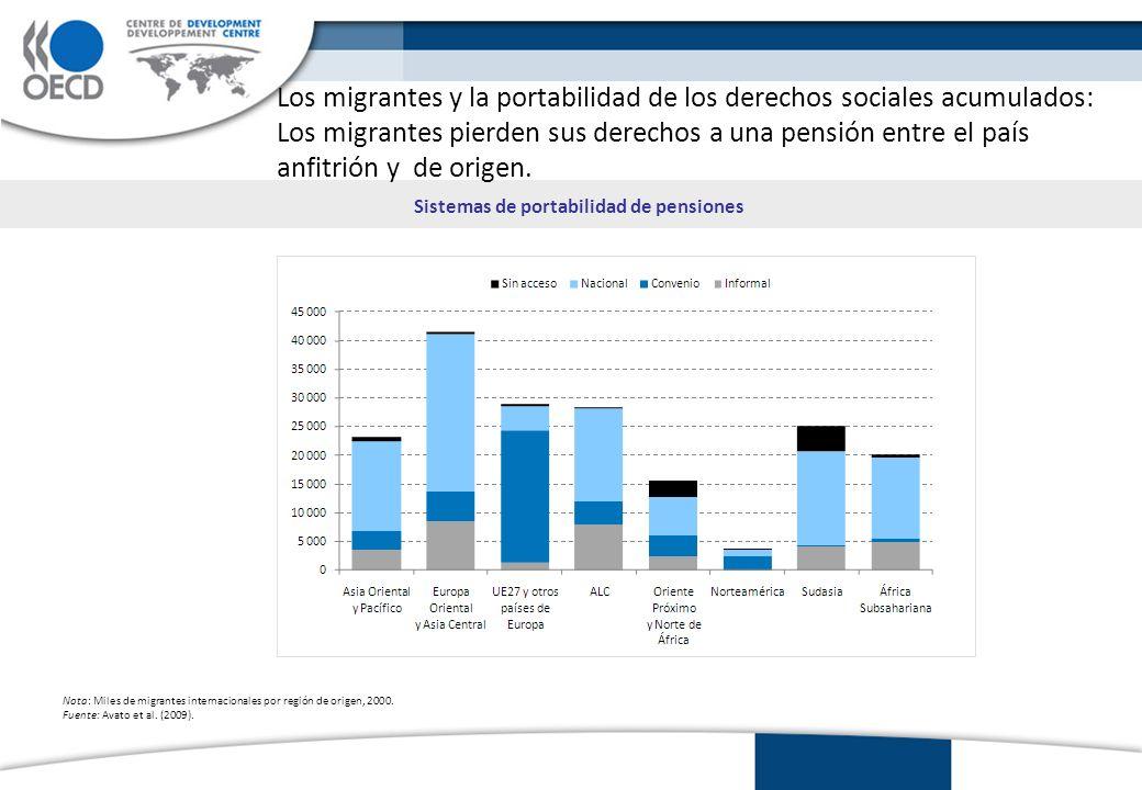 Sistemas de portabilidad de pensiones Nota: Miles de migrantes internacionales por región de origen, 2000.