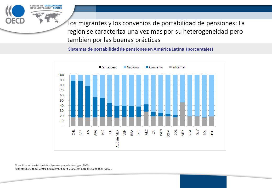 Los migrantes y los convenios de portabilidad de pensiones: La región se caracteriza una vez mas por su heterogeneidad pero también por las buenas prácticas Sistemas de portabilidad de pensiones en América Latina (porcentajes) Nota: Porcentaje del total de migrantes por país de origen, 2000.