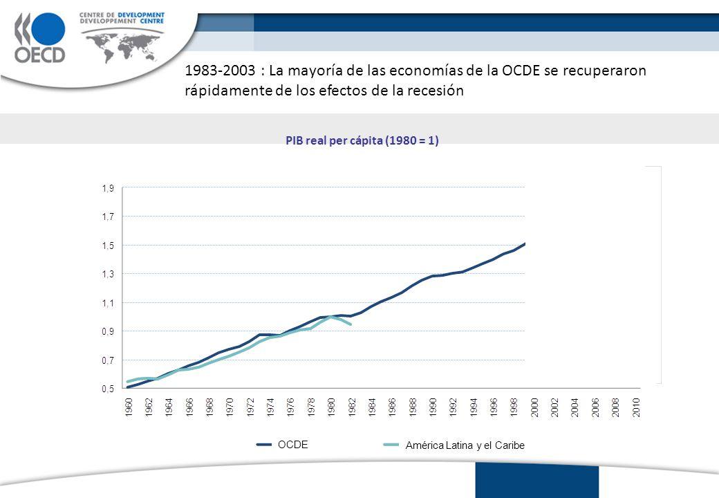 1983-2003 : América Latina cayó en la crisis de deuda que redujo drásticamente su crecimiento potencial OCDE América Latina y el Caribe