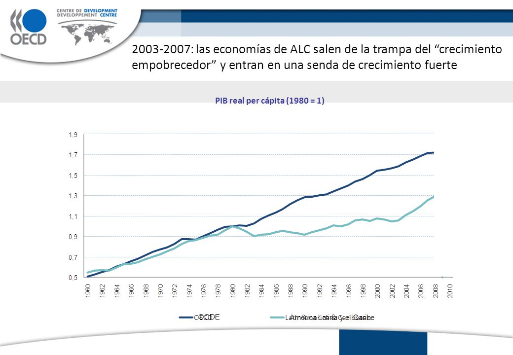 2008-2009 : América Latina es una vez más impactada por la recesión mundial OCDE América Latina y el Caribe