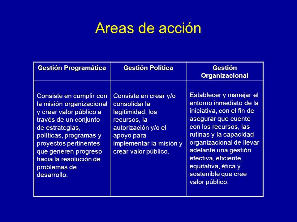 Areas de acción Gestión Programática Gestión Política Gestión Organizacional Consiste en cumplir con la misión organizacional y crear valor público a