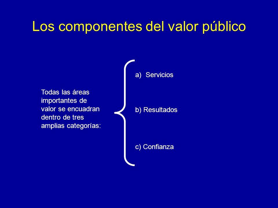Los componentes del valor público Todas las áreas importantes de valor se encuadran dentro de tres amplias categorías: a)Servicios b) Resultados c) Co