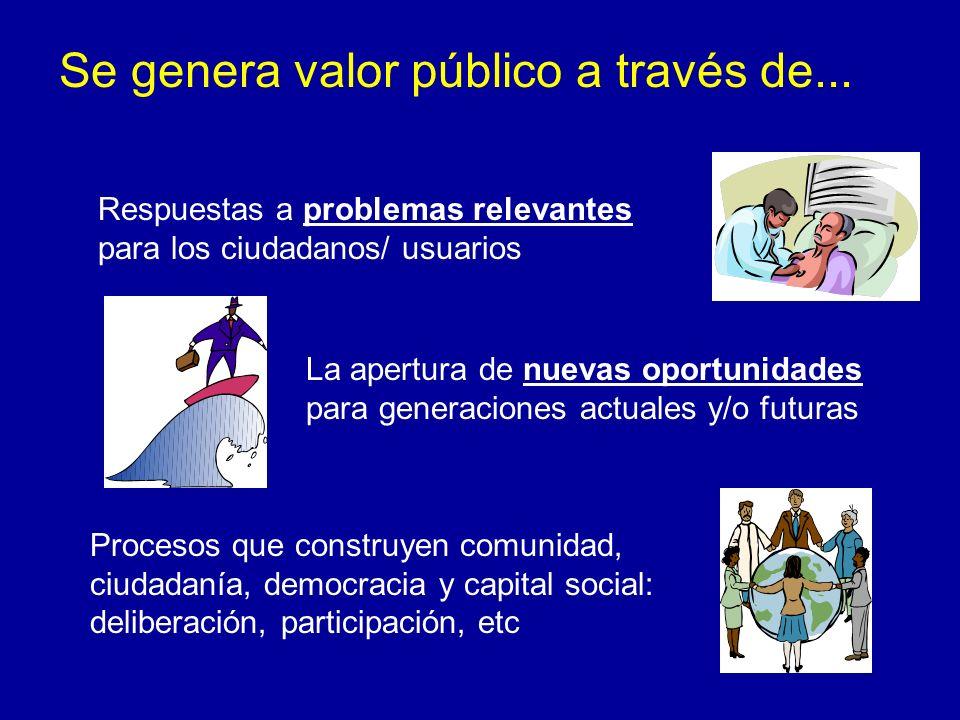 Se genera valor público a través de... Respuestas a problemas relevantes para los ciudadanos/ usuarios Procesos que construyen comunidad, ciudadanía,