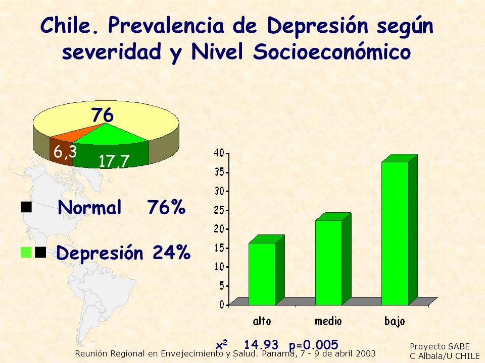 Proyecto SABE C Albala/U CHILE Reunión Regional en Envejecimiento y Salud. Panamá, 7 - 9 de abril 2003 Chile. Prevalencia de Depresión según severidad
