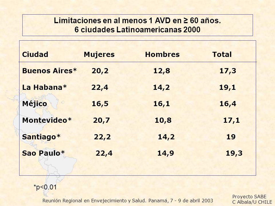 Proyecto SABE C Albala/U CHILE Reunión Regional en Envejecimiento y Salud. Panamá, 7 - 9 de abril 2003 Limitaciones en al menos 1 AVD en 60 años. 6 ci