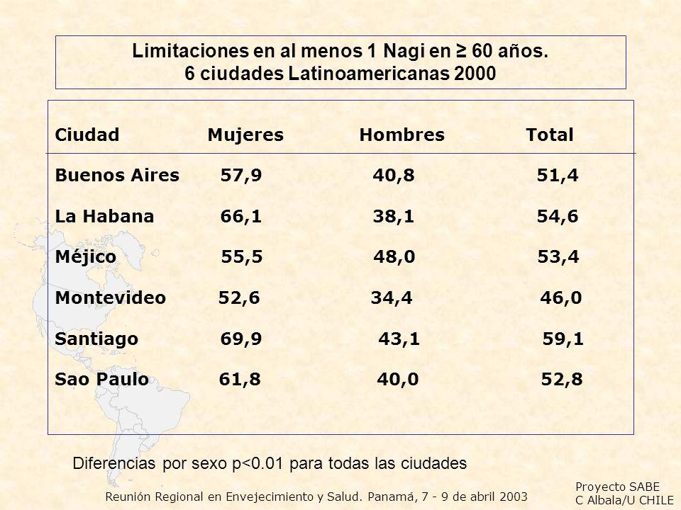 Proyecto SABE C Albala/U CHILE Reunión Regional en Envejecimiento y Salud. Panamá, 7 - 9 de abril 2003 Limitaciones en al menos 1 Nagi en 60 años. 6 c