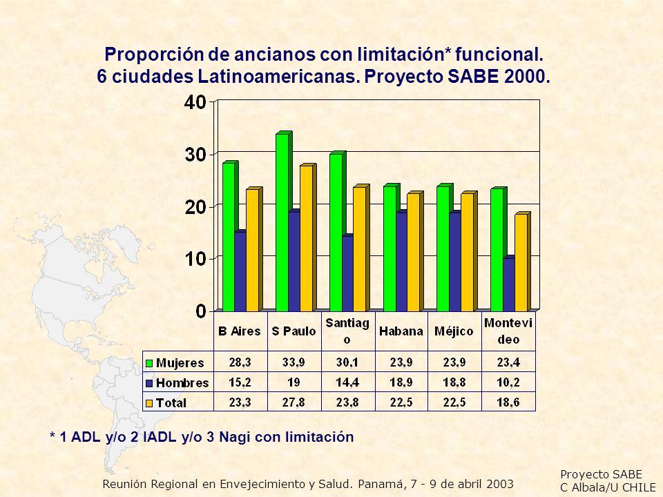 Proyecto SABE C Albala/U CHILE Reunión Regional en Envejecimiento y Salud. Panamá, 7 - 9 de abril 2003 Proporción de ancianos con limitación* funciona