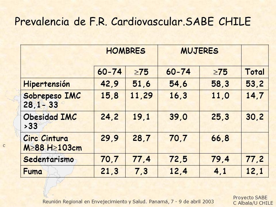 Proyecto SABE C Albala/U CHILE Reunión Regional en Envejecimiento y Salud. Panamá, 7 - 9 de abril 2003 HOMBRESMUJERES 60-74 7560-74 75Total Hipertensi