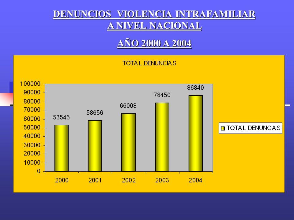 DENUNCIOS VIOLENCIA INTRAFAMILIAR A NIVEL NACIONAL AÑO 2000 A 2004