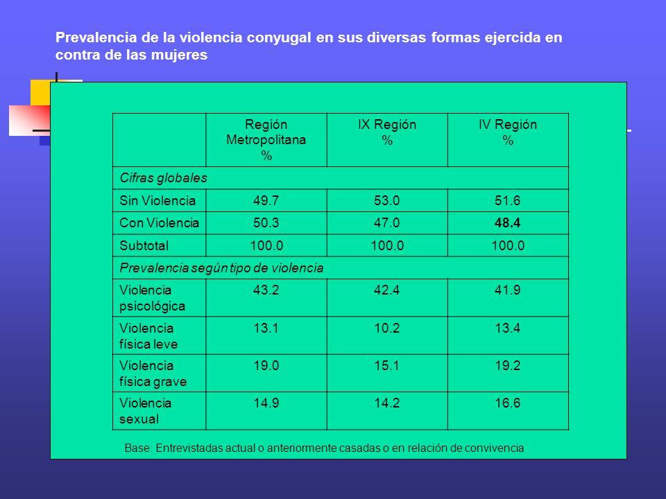 Prevalencia de la violencia conyugal en sus diversas formas ejercida en contra de las mujeres Región Metropolitana % IX Región % IV Región % Cifras gl