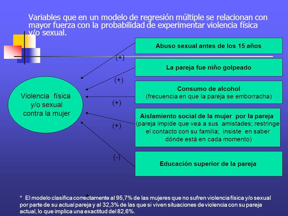 Variables que en un modelo de regresión múltiple se relacionan con mayor fuerza con la probabilidad de experimentar violencia física y/o sexual. Viole