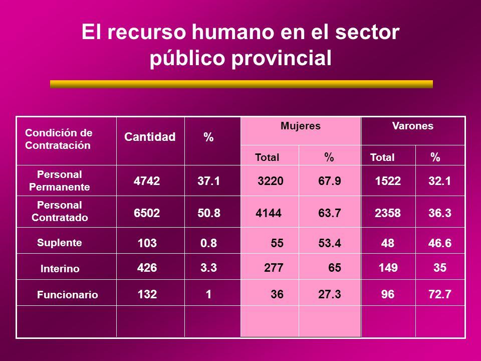 Sector público provincial Distribución de Cargos por sexo.