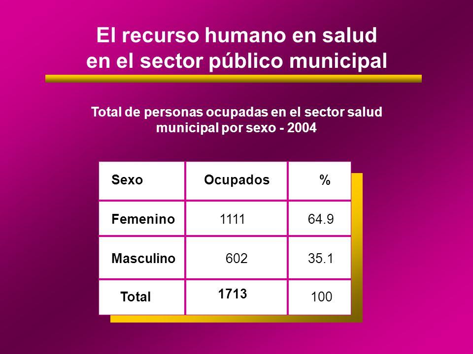 Sector público municipal Total de personas ocupadas en el sector salud municipal por condiciones de contratación y por sexo - 2004 Femenino SexoAutoridadesPlanta Permanente Contratados Ocupado%Ocupados%Ocupado% 1647.182965.726664.1 Masculino1852.943234.315235.9 Total341001261100418100 Femenino 1647.182965.726664.1