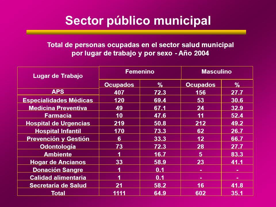 Sector público municipal Total de personas ocupadas en el sector salud municipal por lugar de trabajo y por sexo - Año 2004 Femenino Ocupados% % APS 4