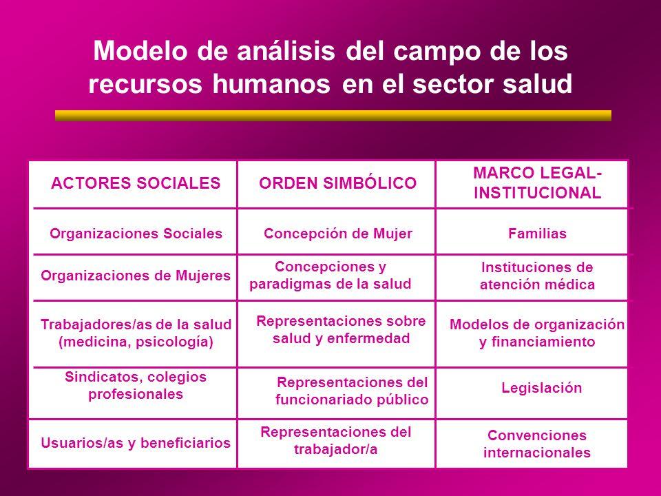 Modelo de análisis del campo de los recursos humanos en el sector salud Legislación Sindicatos, colegios profesionales Convenciones internacionales Mo