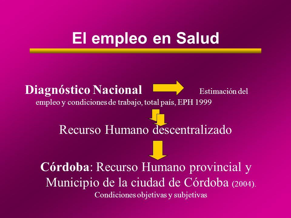 EN EMPLEO EN EL SECTOR SALUD EN ARGENTINA 530.000 trabajadores/as en el sector (Total país, Encuesta Permanente de Hogares, 1999) 480.000 en atención directa (70 % mujeres) 43.000 en tareas administrativas (50% trabajadoras) VULNERABILIDAD LABORAL