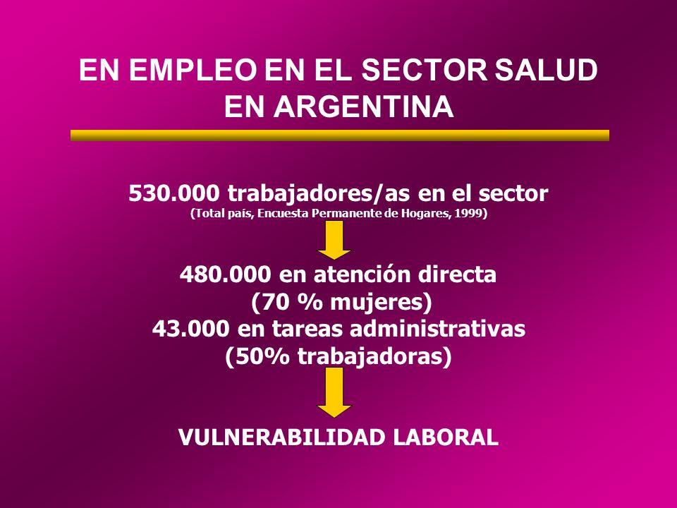 EN EMPLEO EN EL SECTOR SALUD EN ARGENTINA 530.000 trabajadores/as en el sector (Total país, Encuesta Permanente de Hogares, 1999) 480.000 en atención