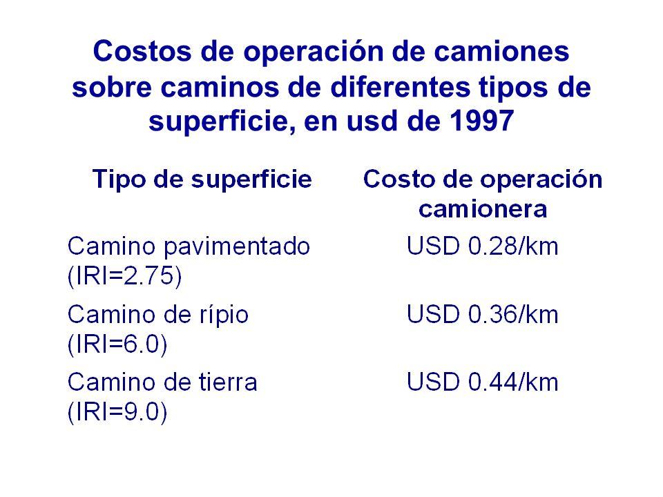 Costos de operación de camiones sobre caminos de diferentes tipos de superficie, en usd de 1997