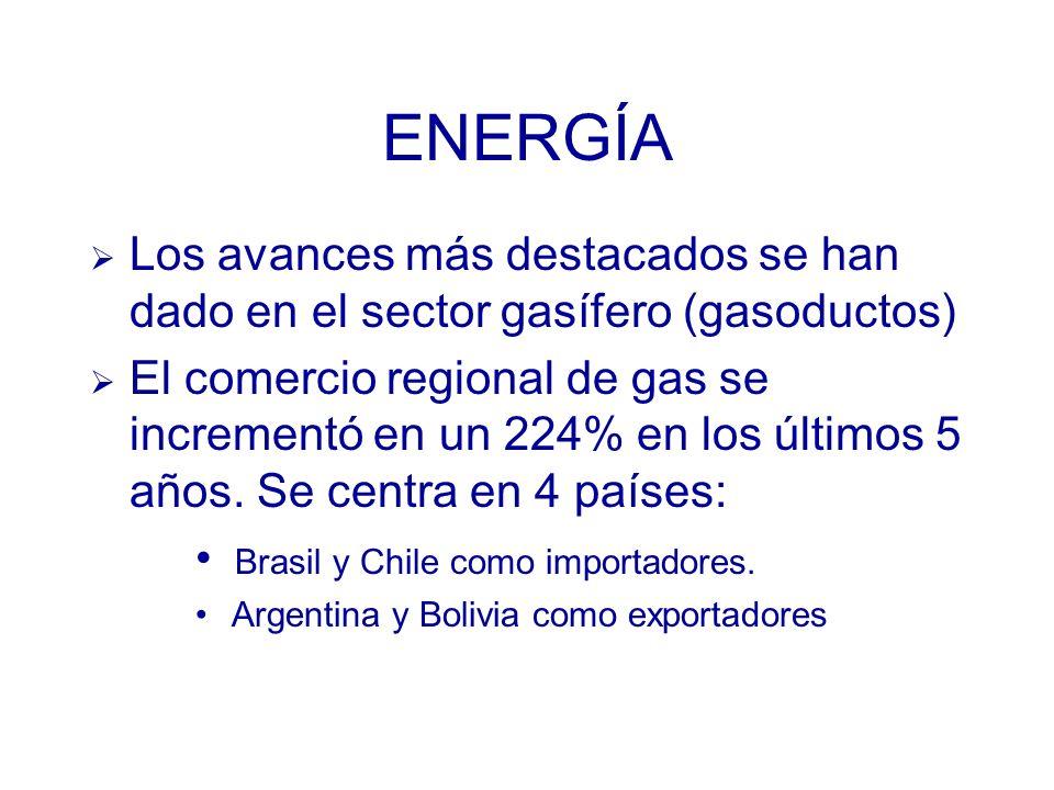 Los avances más destacados se han dado en el sector gasífero (gasoductos) El comercio regional de gas se incrementó en un 224% en los últimos 5 años.