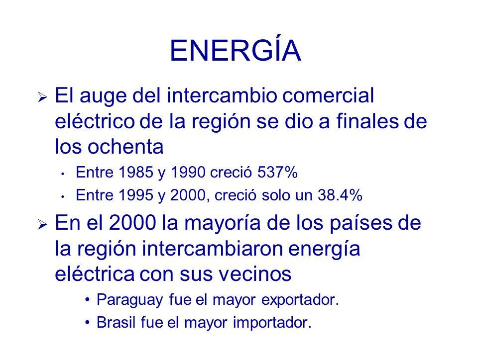 ENERGÍA El auge del intercambio comercial eléctrico de la región se dio a finales de los ochenta Entre 1985 y 1990 creció 537% Entre 1995 y 2000, creció solo un 38.4% En el 2000 la mayoría de los países de la región intercambiaron energía eléctrica con sus vecinos Paraguay fue el mayor exportador.