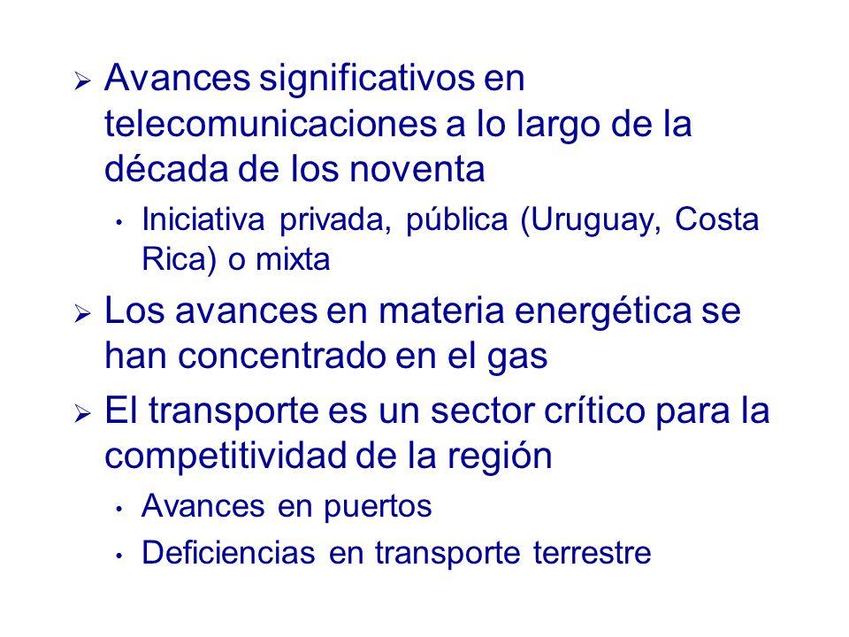 Avances significativos en telecomunicaciones a lo largo de la década de los noventa Iniciativa privada, pública (Uruguay, Costa Rica) o mixta Los avances en materia energética se han concentrado en el gas El transporte es un sector crítico para la competitividad de la región Avances en puertos Deficiencias en transporte terrestre