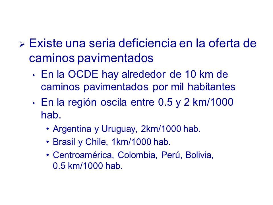 Existe una seria deficiencia en la oferta de caminos pavimentados En la OCDE hay alrededor de 10 km de caminos pavimentados por mil habitantes En la región oscila entre 0.5 y 2 km/1000 hab.